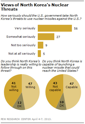 Public Divided over North Korea's Intentions, Capability ...