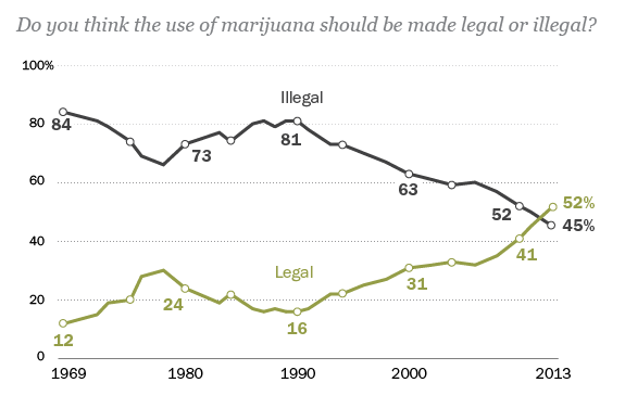A Majority of Americans Now Favor Legalizing Marijuana