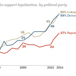 Republicans Remain Less Supportive of Legalizing Marijuana