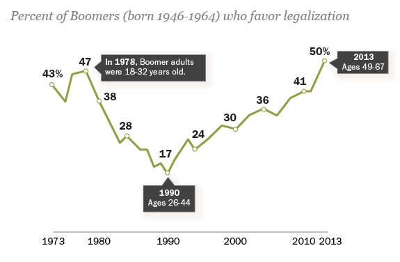 Baby Boomers' Views on Marijuana Have Boomeranged