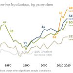 Millennials Strongly Favor Legalization of Marijuana