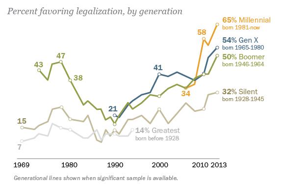 Millennials Strongly Favor Legalization of Marijuana