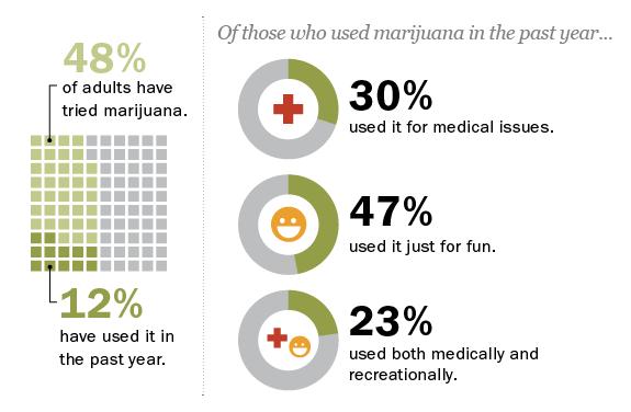Who's Used Marijuana and Why?