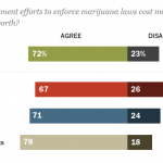 Majority of Americans Say Enforcement Isn't Worth It
