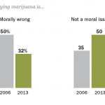 Fewer Americans Say Using Marijuana is Morally Wrong