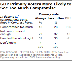 GOP Primary Voters More Likely to See Too Much Compromise