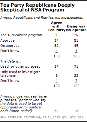 Tea Party Republicans Deeply Skeptical of NSA Program