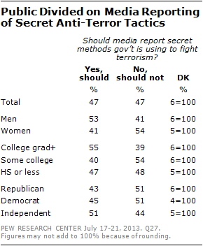 Public Divided on Media Reporting of Secret Anti-Terror Tactics