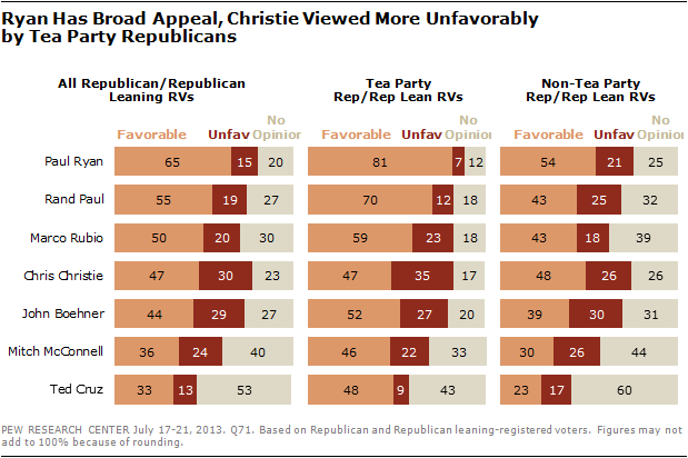 Ryan Has Broad Appeal, Christie Viewed More Unfavorably by Tea Party Republicans