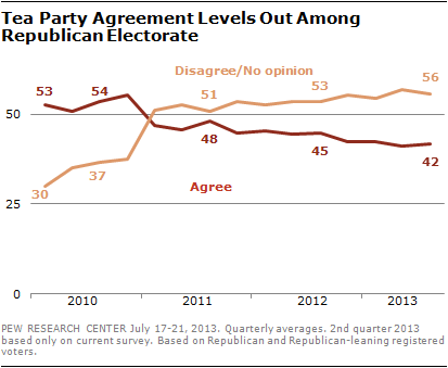 Tea Party Agreement Levels Out Among Republican Electorate