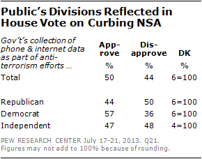 Public's Divisions Reflected in House Vote on Curbing NSA