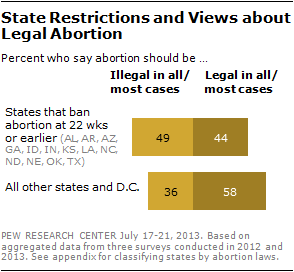 State Restrictions and Views about Legal Abortion