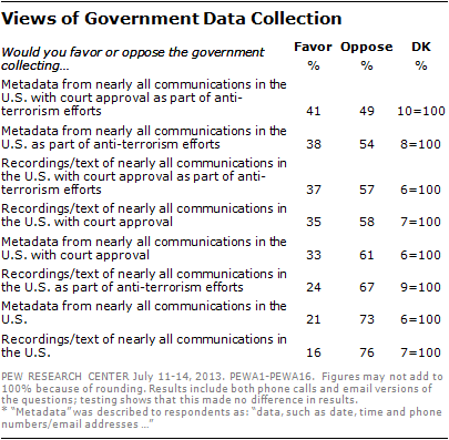 3 Views of Government Data Collection