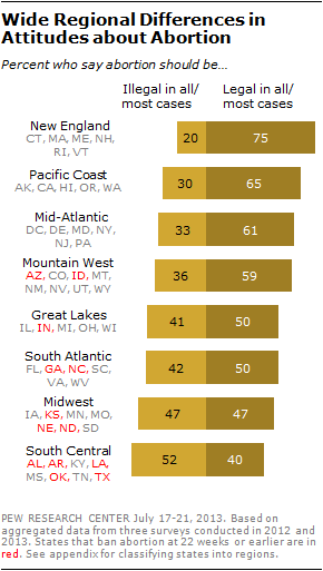 Wide Regional Differences in Attitudes about Abortion