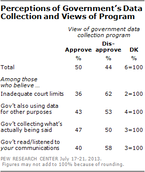 Perceptions of Government's Data Collection and Views of Program