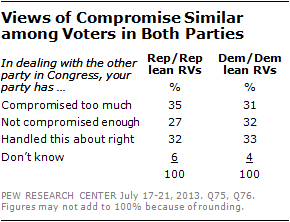 Views of Compromise Similar among Voters in Both Parties
