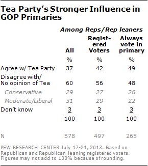 Tea Party's Stronger Influence in GOP Primaries
