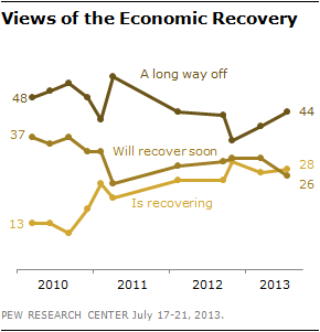 Views of the Economic Recovery