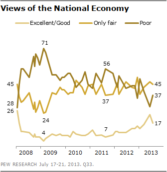 Views of the National Economy