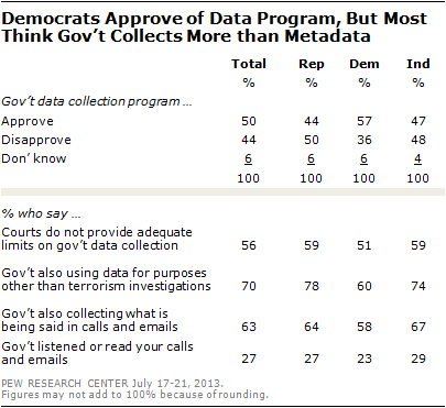 Democrats Approve of Data Program, But Most Think Govt Collects More than Metadata