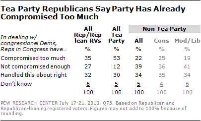 Tea Party Republicans Say Party Has Already Compromised Too Much
