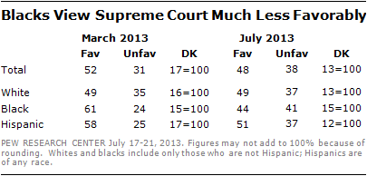 Blacks View Supreme Court Much Less Favorably