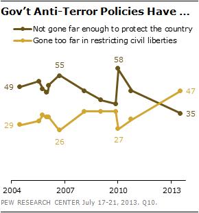 Govt Anti-Terror Policies
