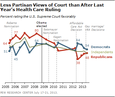 Less Partisan Views of Court than After Last Year's Health Care Rating