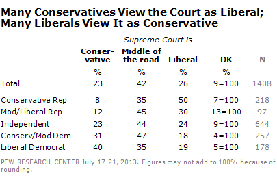Many Conservatives View the Court as Liberal; Many Liberals View It as Conservative