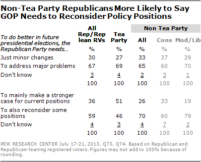 Non-Tea Party Republicans More Likely to Say GOP Needs to Reconsider Policy Positions
