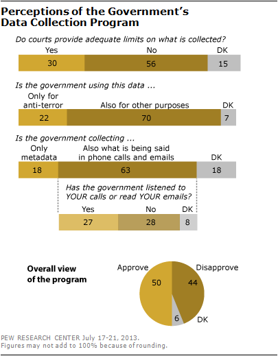Perceptions of the Governments Data Collection Program