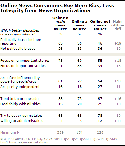 Online News Consumers See More Bias, Less Integrity from News Organizations
