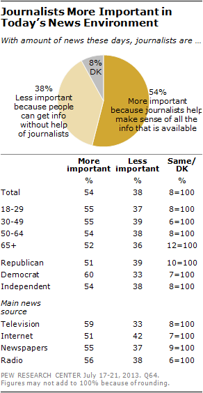 Journalists More Important in Today's News Environment