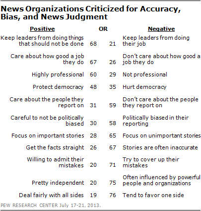 News Organizations Criticized for Accuracy, Bias, and News Judgment