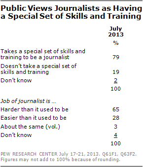 Public Views Journalists as Having a Special Set of Skills and Training