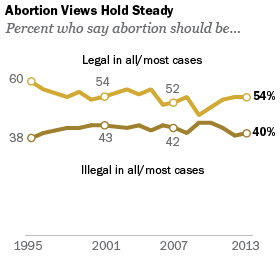 Abortion Views Hold Steady