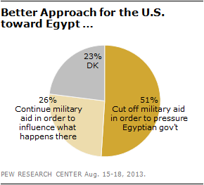 Better Approach for the US toward Egypt