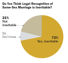Do You Think Legal Recognition of Same-Sex Marriage is Inevitable