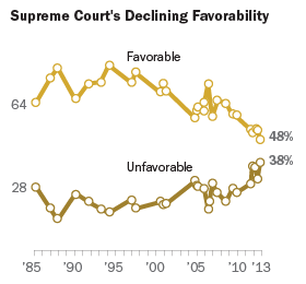 Supreme Court's Declining Favorability