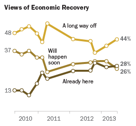 Views of Economic Recovery