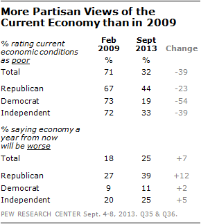 More Partisan Views of the Current Economy than in 2009