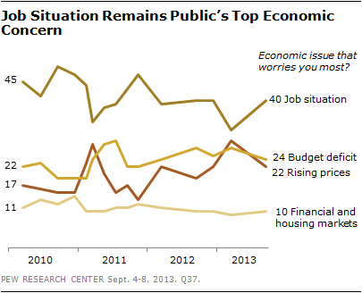 Job Situation Remains Public's Top Economic Concern