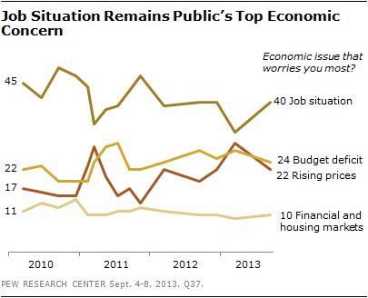 Job Situation Remains Public's Top Economic Concern
