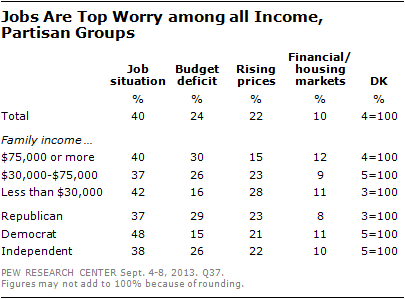Jobs Are Top Worry among all Income,  Partisan Groups