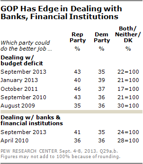GOP Has Edge in Dealing with Banks, Financial Institutions