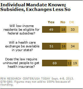 Individual Mandate Known; Subsidies, Exchanges Less So