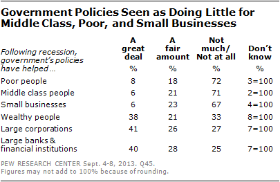 Government Policies Seen as Doing Little for Middle Class, Poor, and Small Businesses