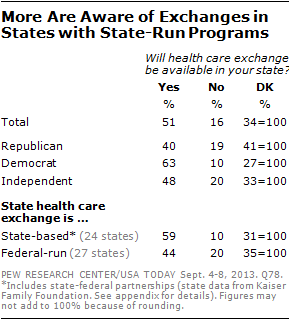 More Are Aware of Exchanges in States with State-Run Programs