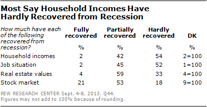 Most Say Household Incomes Have  Hardly Recovered from Recession