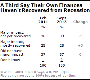 A Third Say Their Own Finances Haven't Recovered from Recession